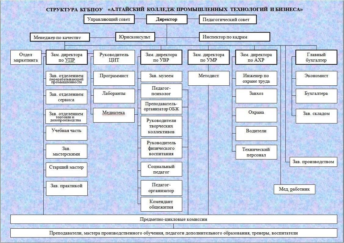 схема взаимодействия образовательных учреждений